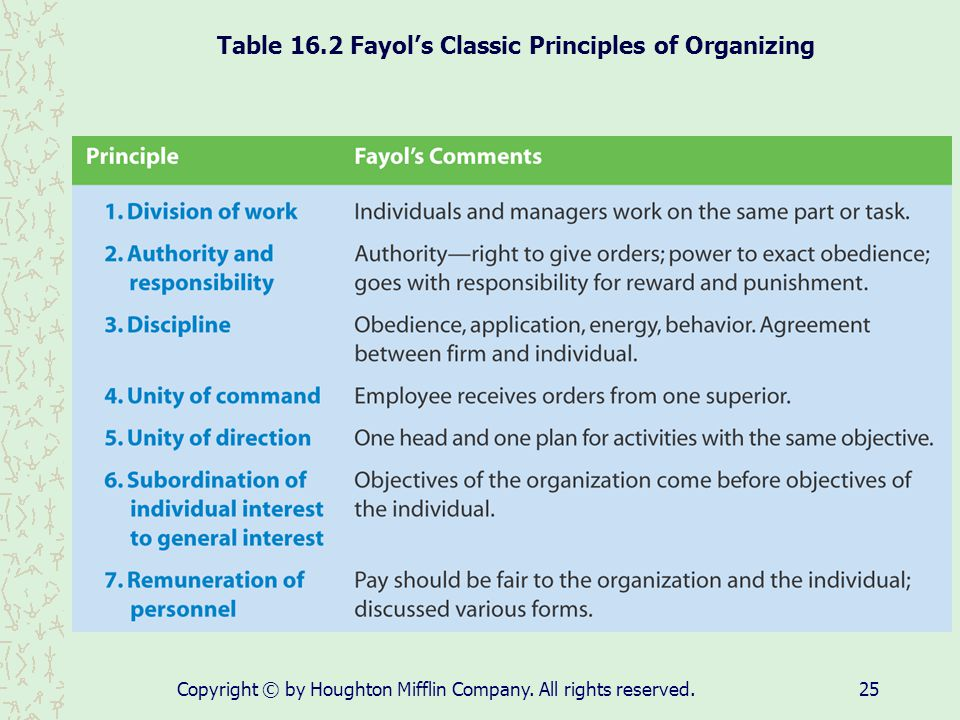 Table 16.2 Fayol's Classic Principles of Organizing