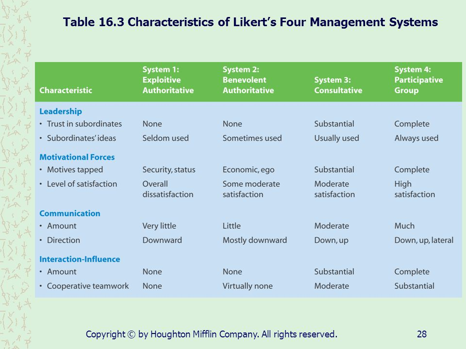Table 16.3 Characteristics of Likert's Four Management Systems