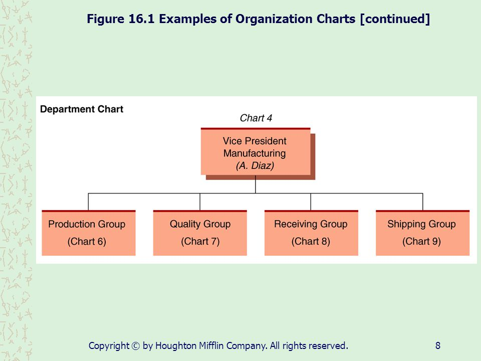 Figure 16.1 Examples of Organization Charts [continued]