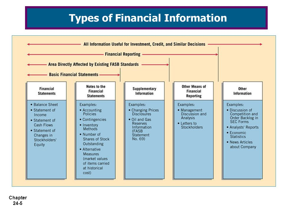 Types of Financial Information