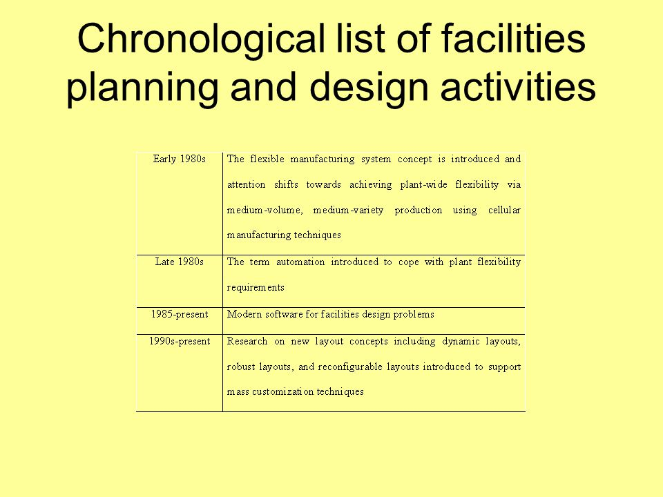 Introduction To Facilities Design Ppt Video Online Download