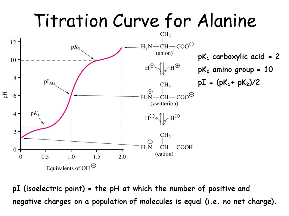 how to find the pka on a titration curve