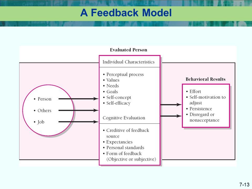 evaluation feedback and rewards Organizationa behavior and management ninth edition john m ivancevich  evaluation, feedback, and rewards 179 evaluation of performance 179.