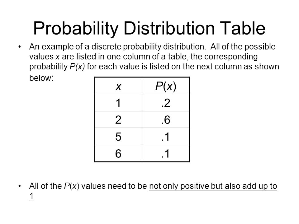an example of a table