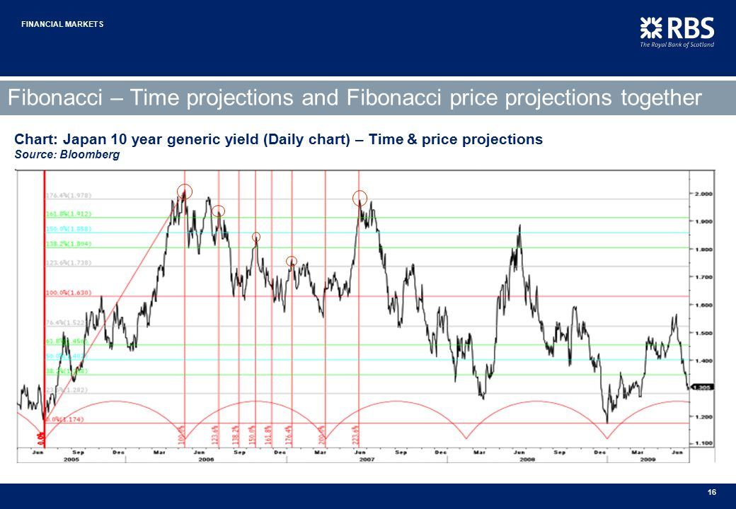 Fibonacci price projections : Percentage chart