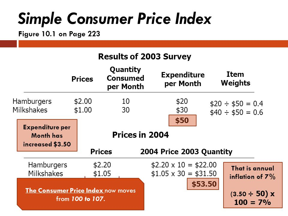 Simple Consumer Price Index