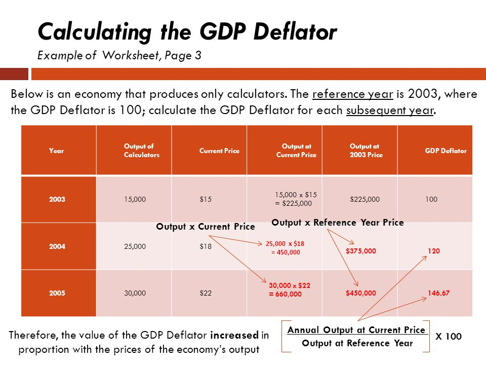 Calculating the GDP Deflator Example of Worksheet, Page 3