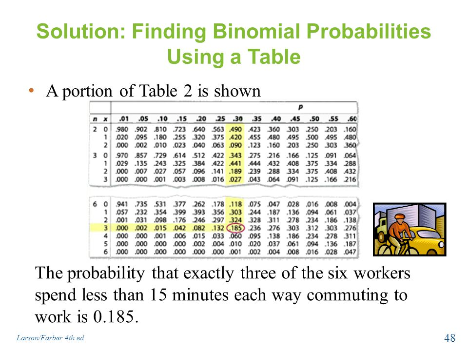 how to read binomial probability table