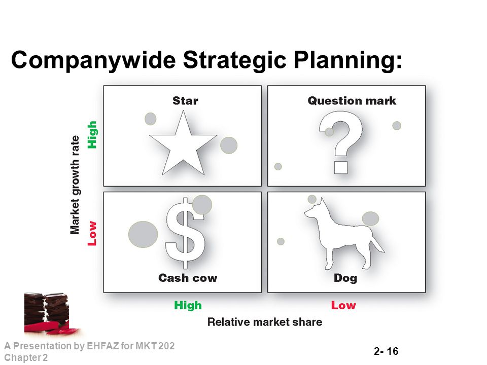 Companywide Strategic Planning: