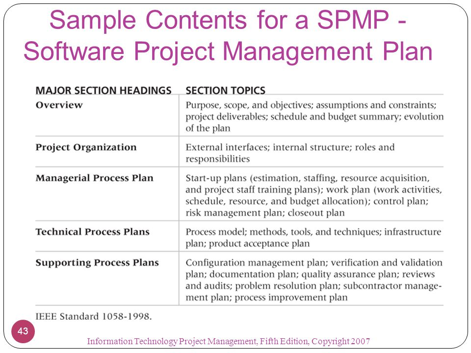 Chapter 4: Project Integration Management - Ppt Download