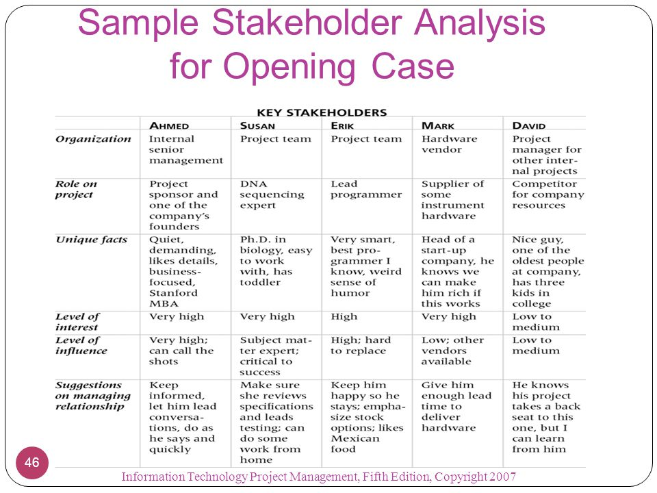 Stakeholder Analysis New Blog On Stakeholder Analysis Radoje