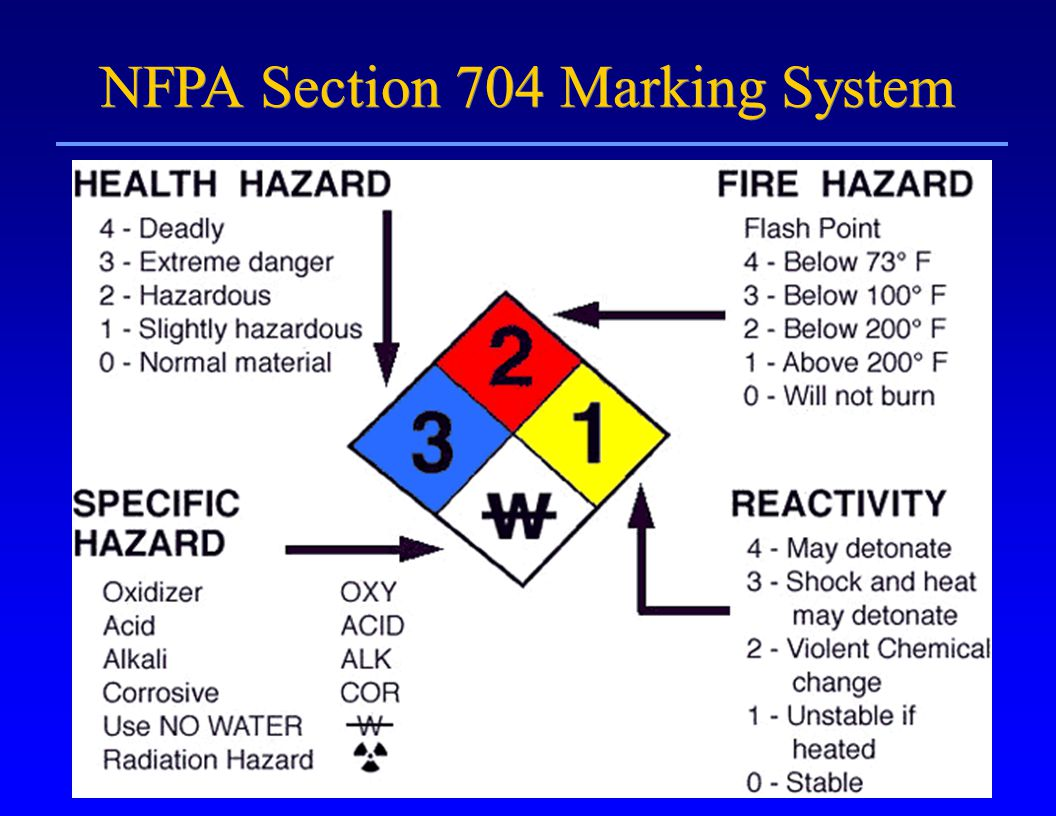 nowadays used hazard of shown under are not widely the diamond but label abbreviations specific at mentioned some typical nfpa enggcyclopedia