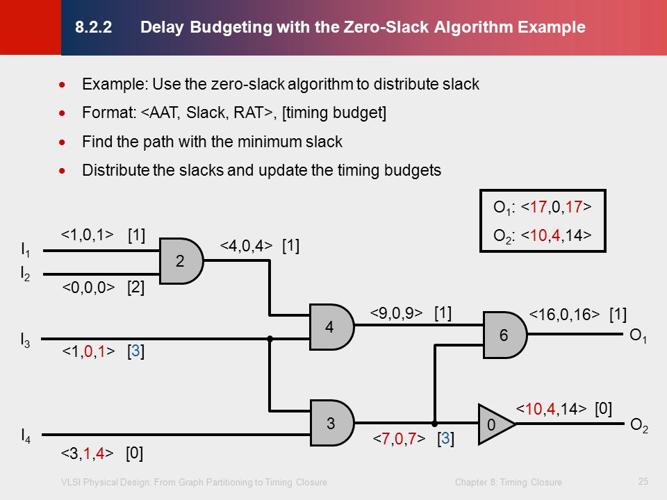 budgetary slack Budgetary slack refers to the deliberate adjustment of additional cash outlays in expectation of future cash flow the people involved in creating a budget intentionally underestimate the amount of revenue or overestimate the amount of expenses.