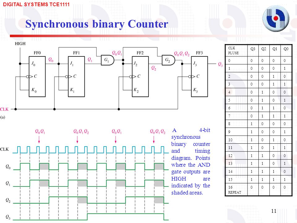 circuit diagram 3 band graphic equalizer asynchronous and synchronous counters - ppt download