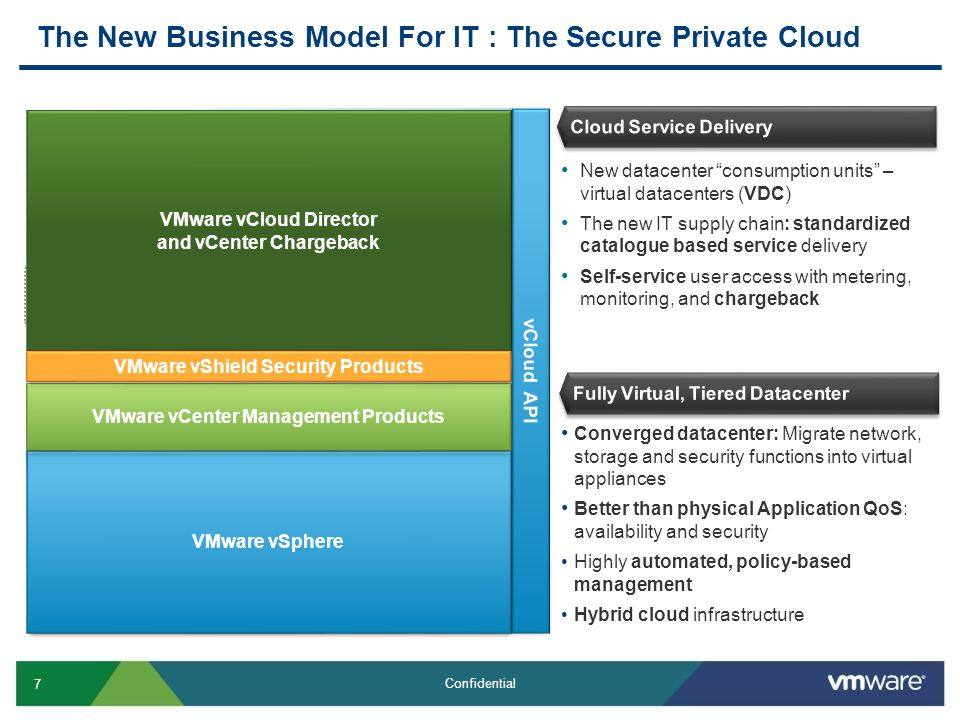 Vmware Vcloud Director Ppt Video Online Download