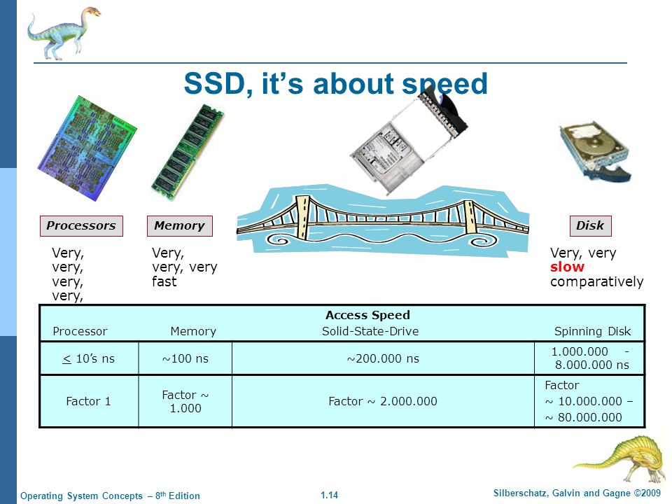 SSD, it's about speed Very, very, very, very, very fast