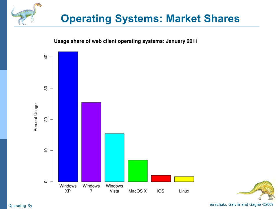 Operating Systems: Market Shares