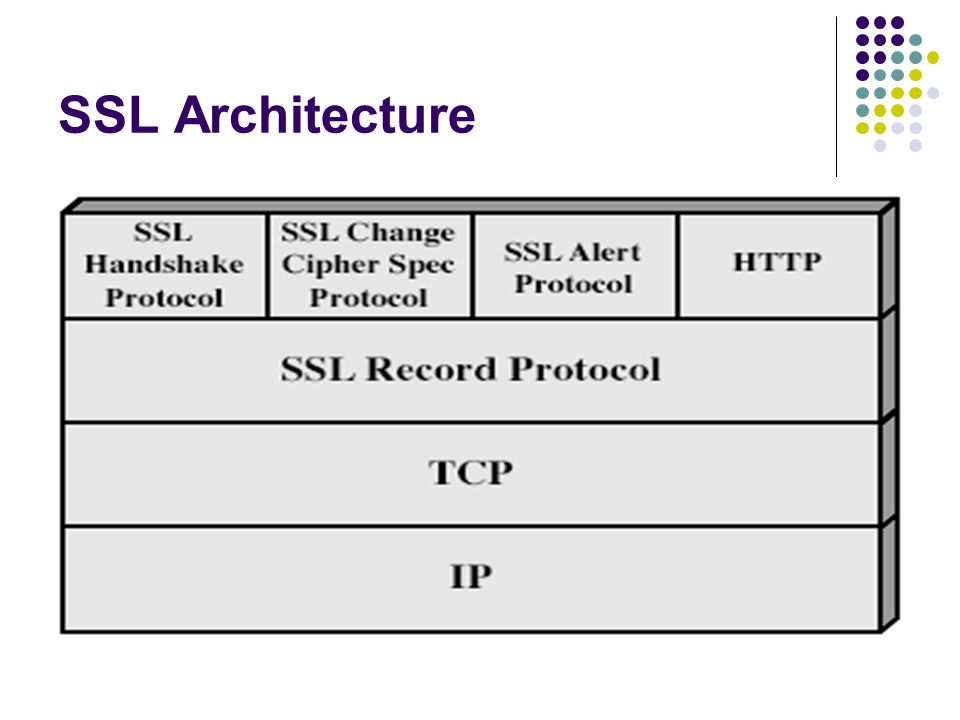 SSL Architecture Stallings Fig 17-2.