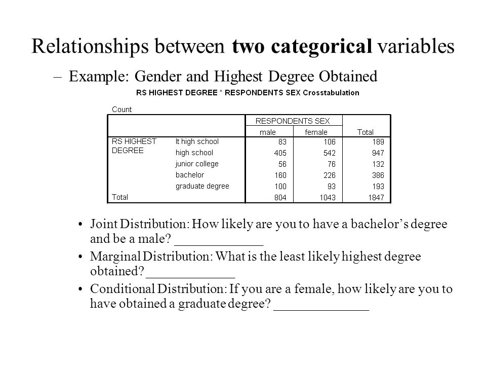 Relationships between two categorical variables