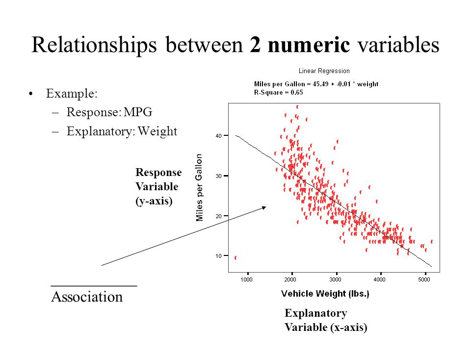 Relationships between 2 numeric variables