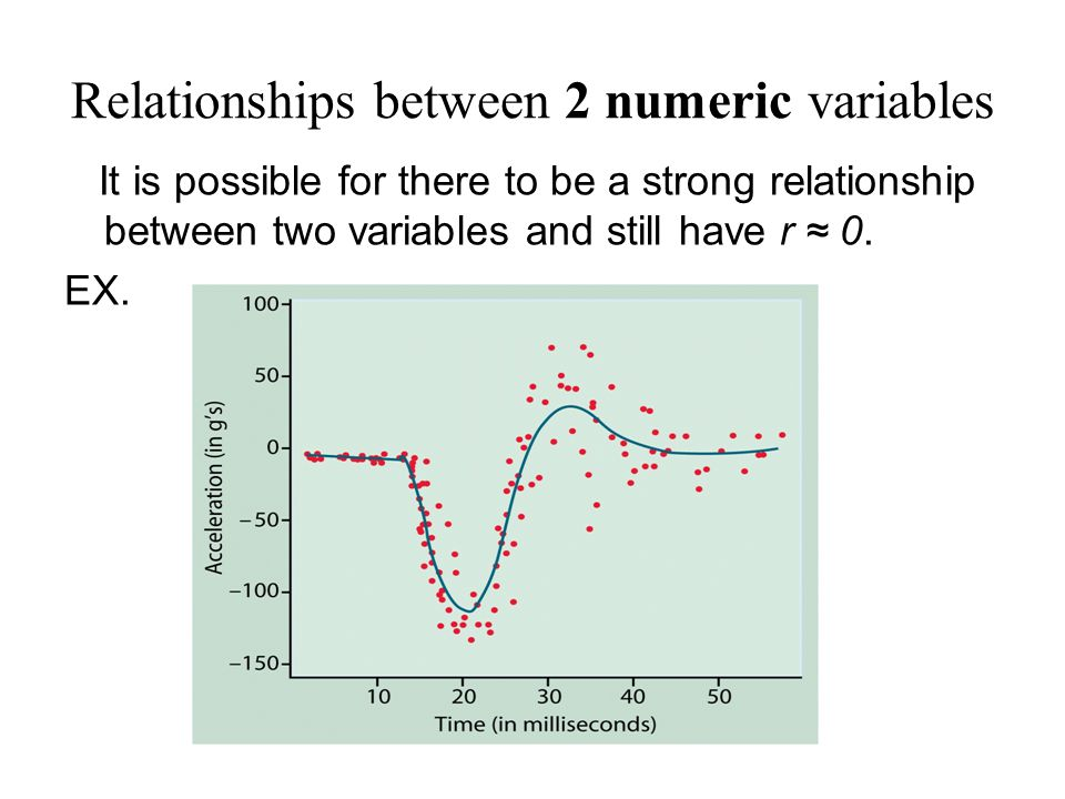 relationship between two binary variables