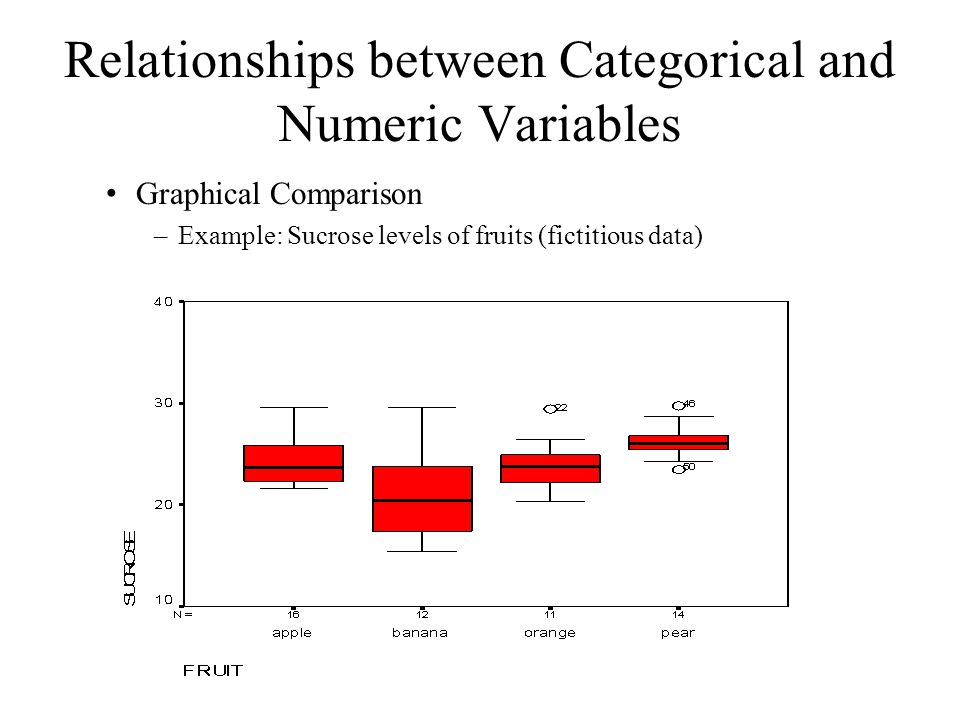 numerical summary of the relationship between two variables
