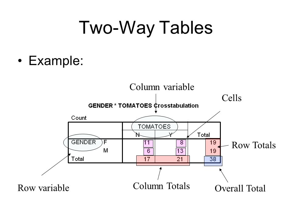 Two-Way Tables Example: Column variable Cells Row Totals Column Totals