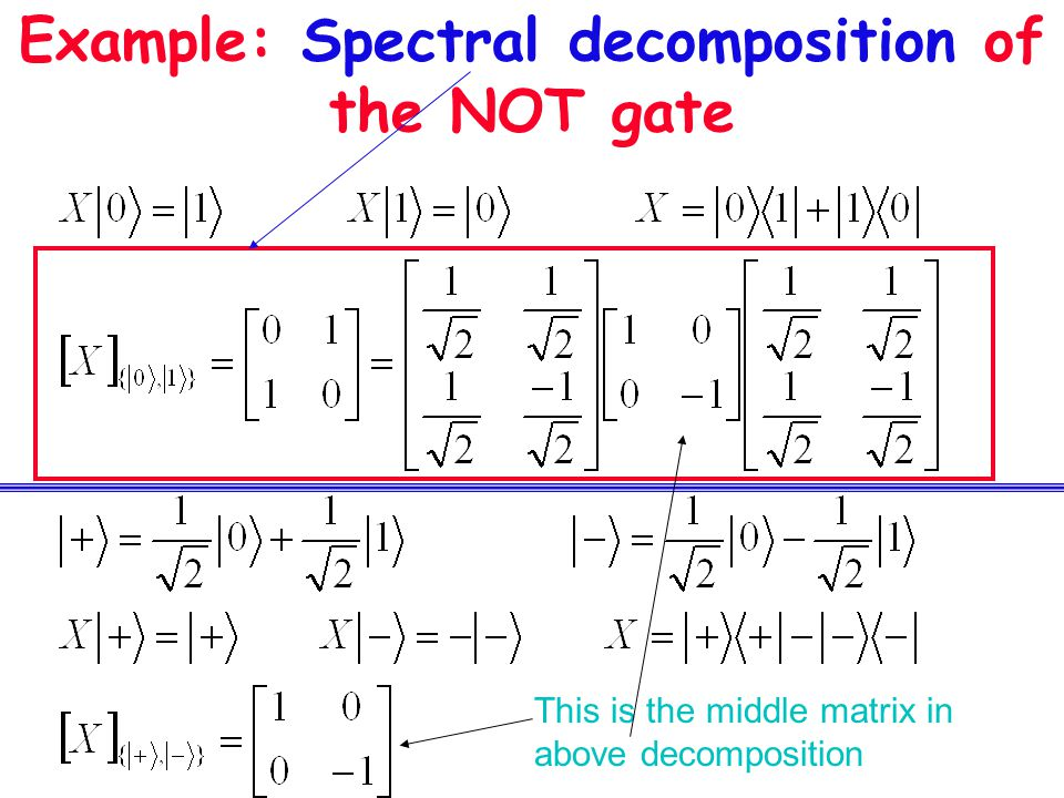 Example: Spectral decomposition of the NOT gate