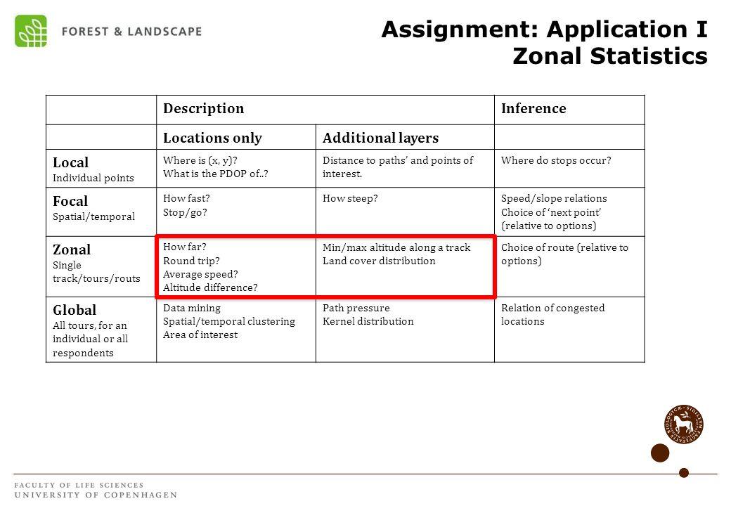 Assignment: Application I Zonal Statistics