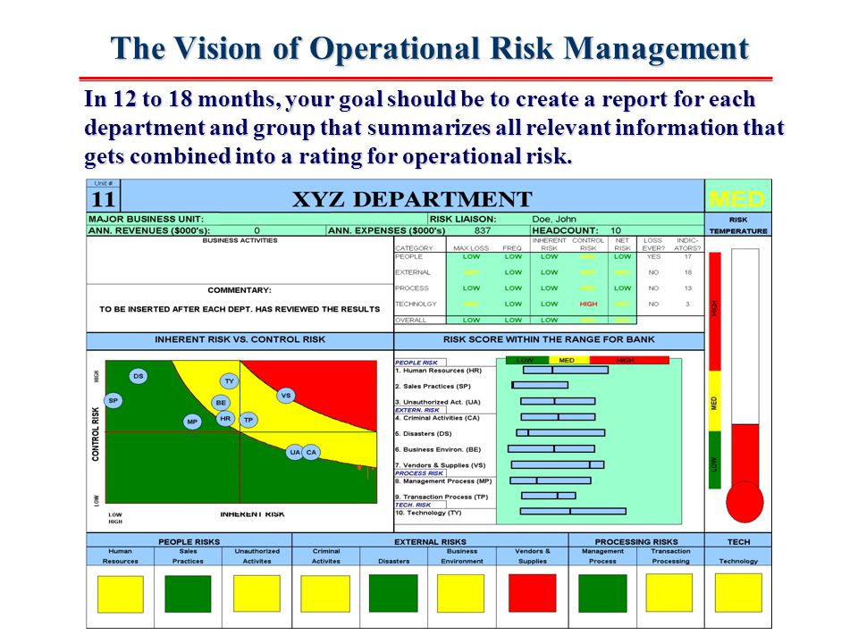 Operational risk management framework control self for Risk control self assessment template