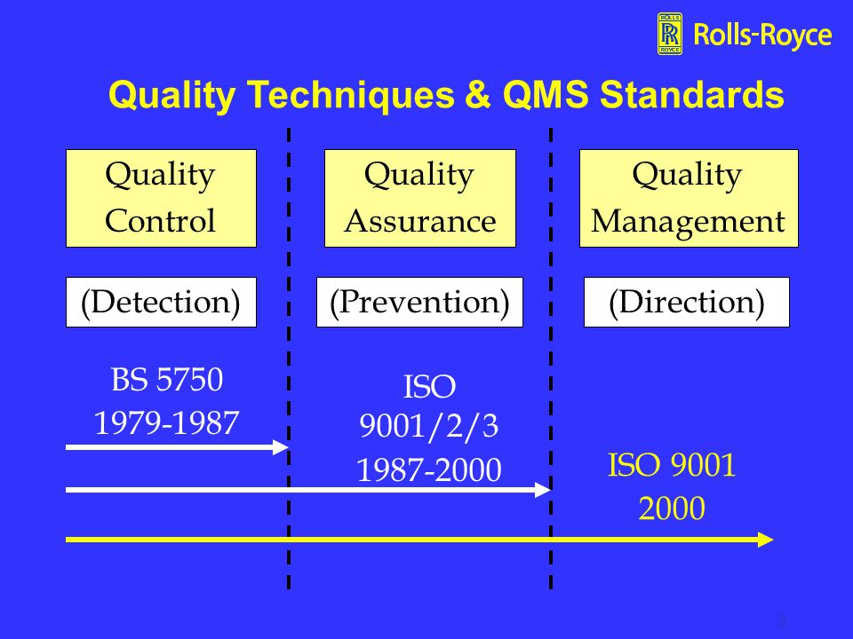 Quality Techniques & QMS Standards