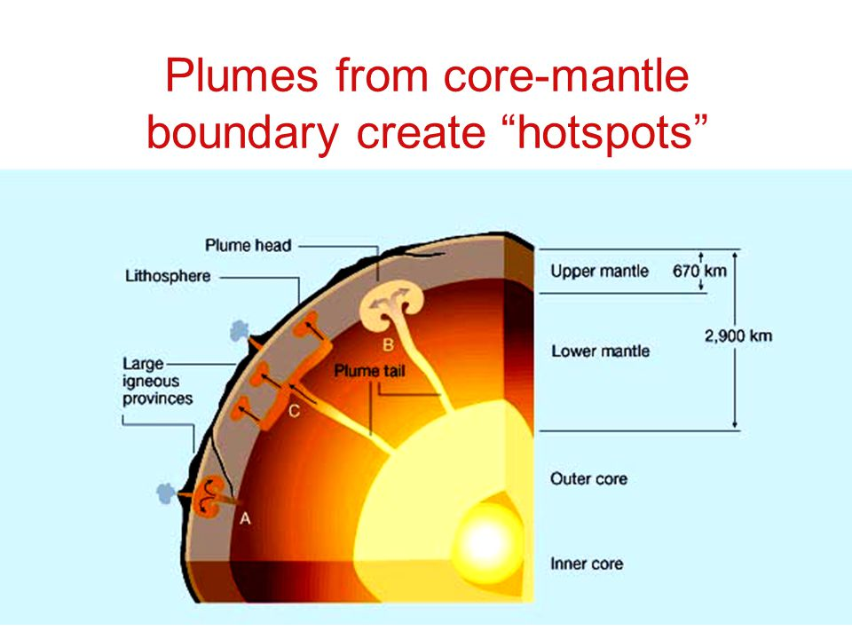 Check website for assigned reading ppt download 80 plumes from core mantle boundary sciox Gallery