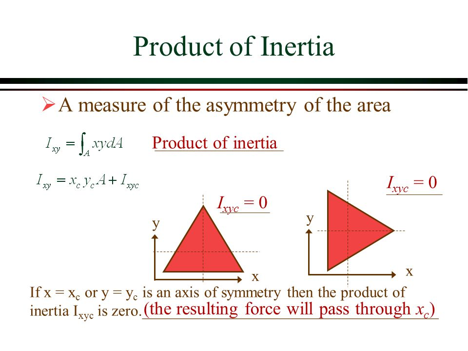 Product of Inertia A measure of the asymmetry of the area