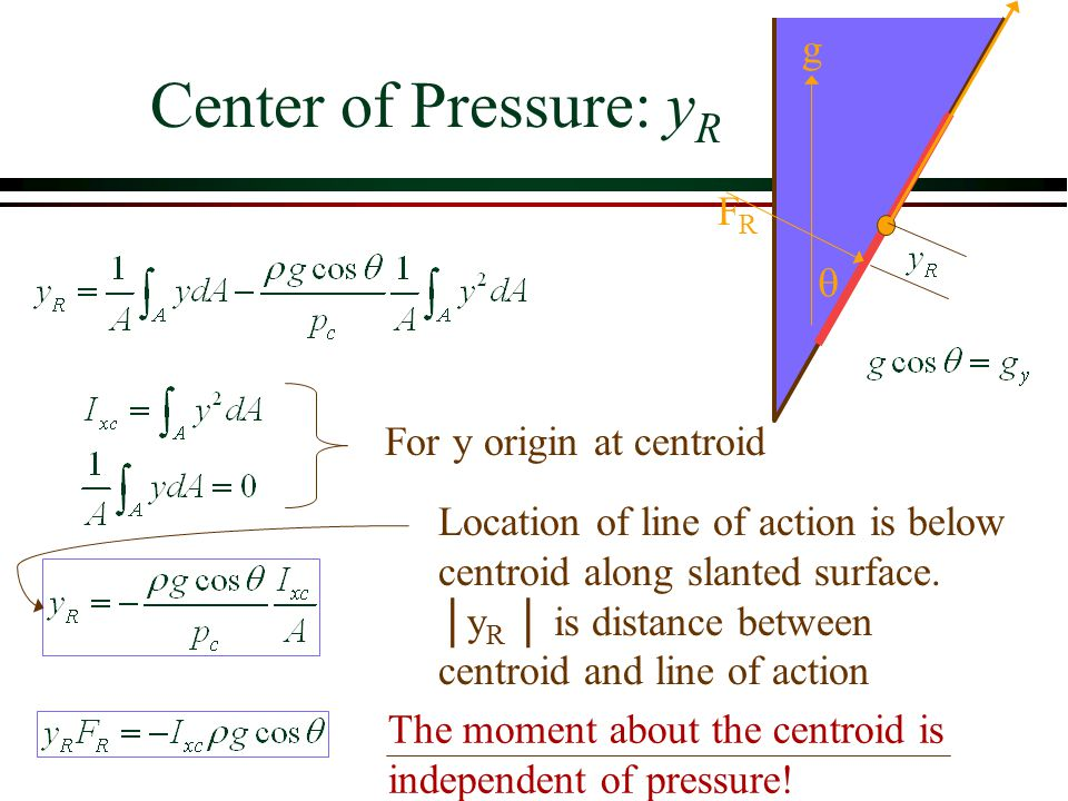Center of Pressure: yR g FR q For y origin at centroid