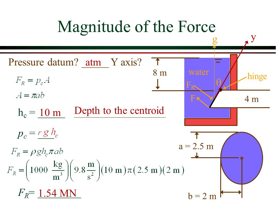 Magnitude of the Force y g Pressure datum _____ Y axis atm q