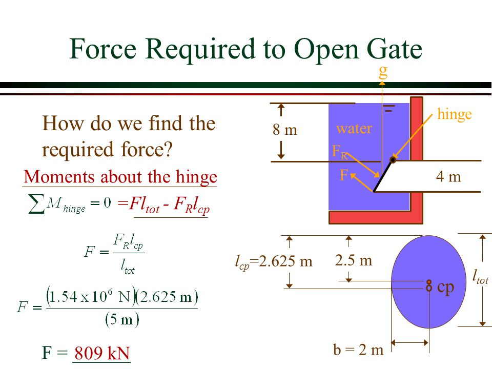 Force Required to Open Gate