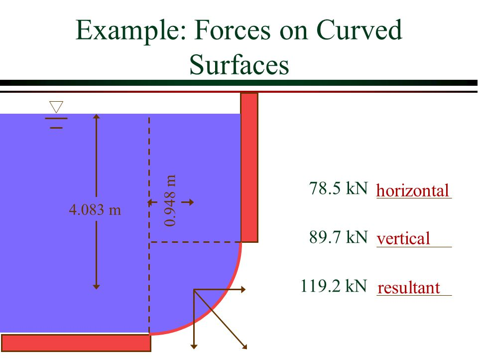 Example: Forces on Curved Surfaces