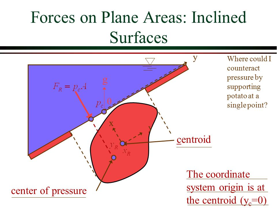 Forces on Plane Areas: Inclined Surfaces