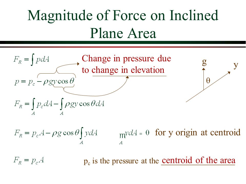 Magnitude of Force on Inclined Plane Area