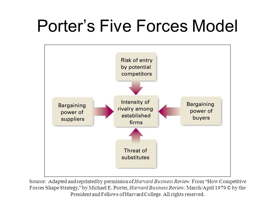 yahoo porter 5 forces external analysis We will write a custom essay sample on google – pestel & porter's five forces analysis specifically for you for  pestel & porter's five forces analysis specifically for you for only.