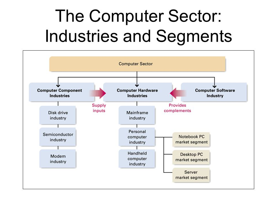 external analysis of computer industry Software companies - comprehensive guide to industry information, research, and analysis including industry trends and statistics, market research and analysis, financial ratios and salary surveys, and more.