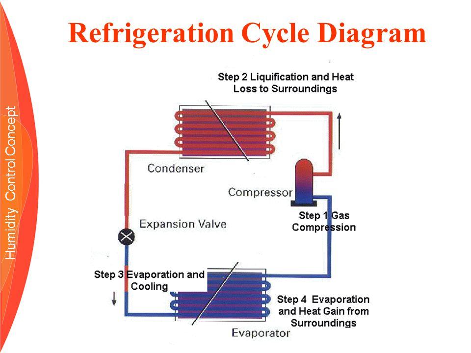 Enercov Systems By Yf Yap Enercov Co Humidity Control