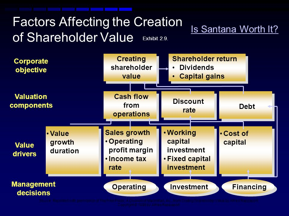 corporate strategic decisions