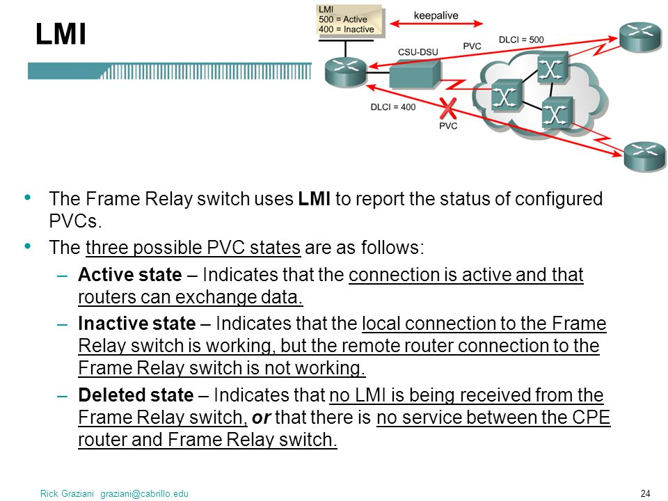 Ch Frame Relay CCNA Ppt Download - Frame relay switch example