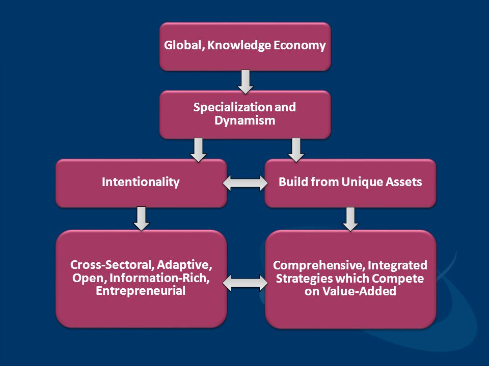 Global, Knowledge Economy