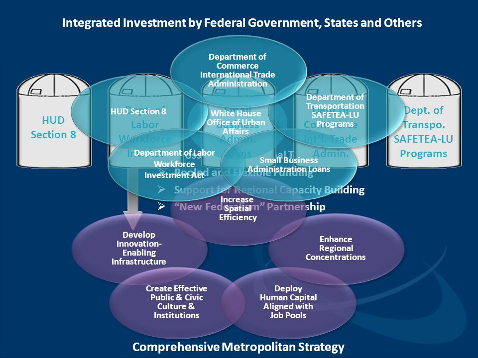 Integrated Investment by Federal Government, States and Others