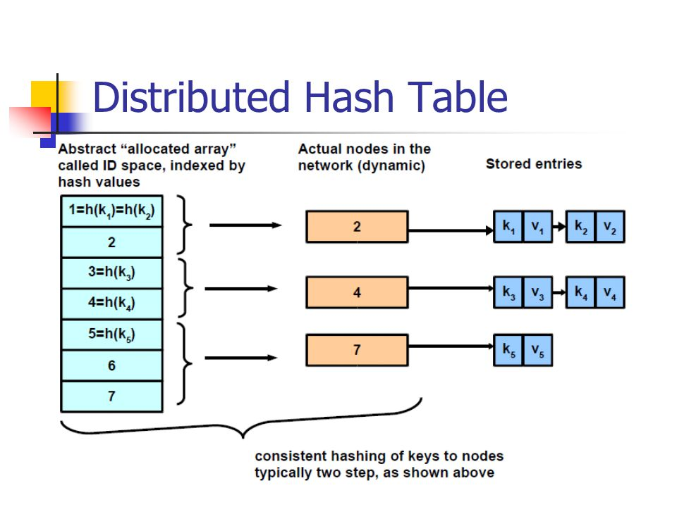 hash tables Hash table is a data structure to map key to values (also called table or map  abstract data type/adt) it uses a hash function to map large or even non- integer.