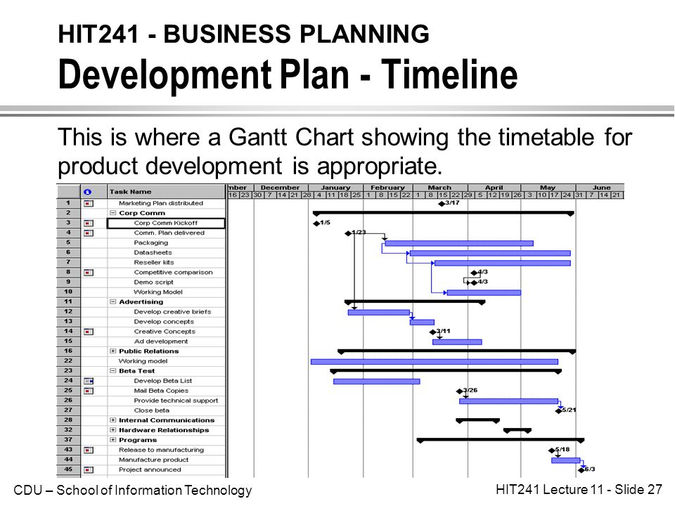 Components for Business Development Plans