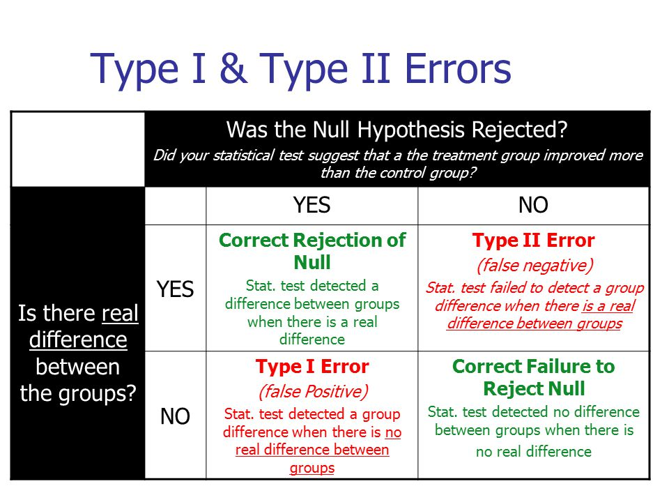 Correct Rejection of Null Correct Failure to Reject Null