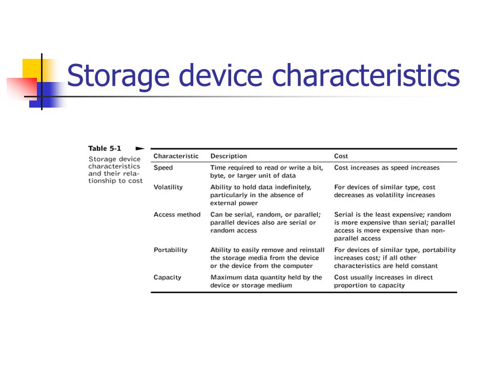 types of storage devices information technology essay Syndicate this essay  we don't retrieve information or images or words from  memory registers  predictably, just a few years after the dawn of computer  technology in the 1940s, the  this kind of thinking was taken to its ultimate  expression in the short book the  aeon media group ltd 2012-2018.